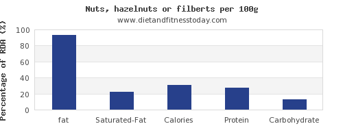 fat and nutrition facts in hazelnuts per 100g