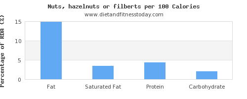 fat and nutrition facts in hazelnuts per 100 calories