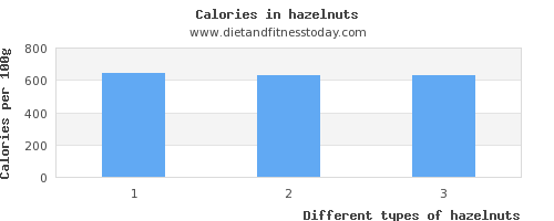 hazelnuts polyunsaturated fat per 100g