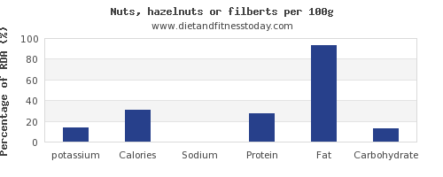 potassium and nutrition facts in hazelnuts per 100g