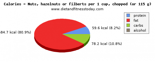 riboflavin, calories and nutritional content in hazelnuts