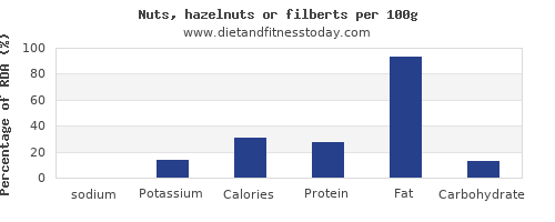 sodium and nutrition facts in hazelnuts per 100g