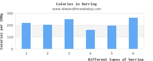 herring aspartic acid per 100g