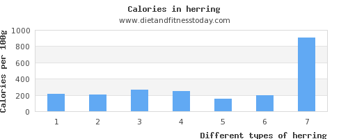 herring copper per 100g