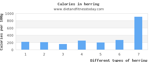 herring folic acid per 100g
