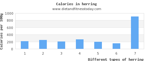 herring iron per 100g