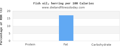 manganese and nutrition facts in herring per 100 calories