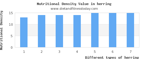 herring monounsaturated fat per 100g