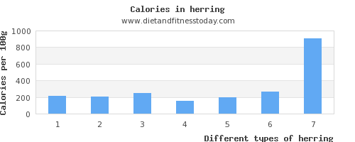 herring phosphorus per 100g