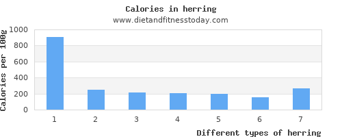 herring polyunsaturated fat per 100g