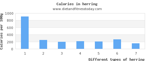 herring saturated fat per 100g