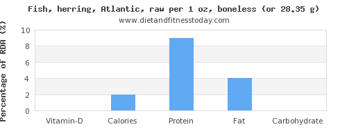 vitamin d and nutritional content in herring