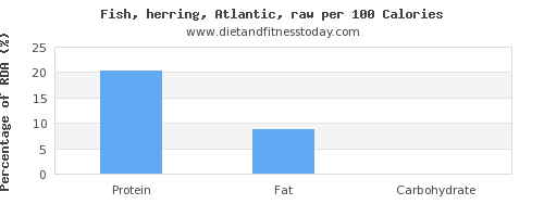 vitamin d and nutrition facts in herring per 100 calories