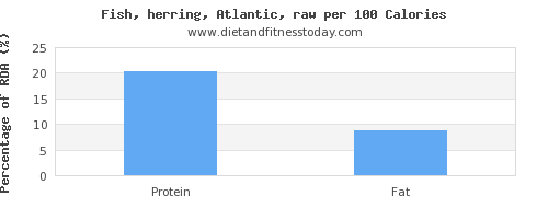 vitamin k and nutrition facts in herring per 100 calories