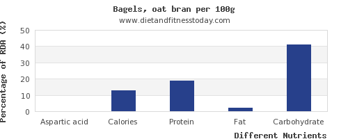 chart to show highest aspartic acid in a bagel per 100g
