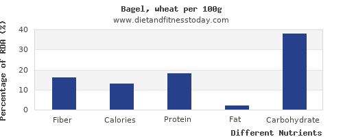 chart to show highest fiber in a bagel per 100g