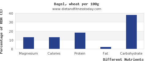 chart to show highest magnesium in a bagel per 100g