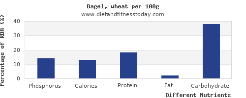 chart to show highest phosphorus in a bagel per 100g