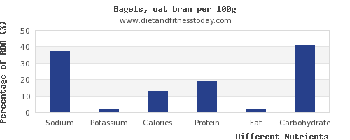 chart to show highest sodium in a bagel per 100g