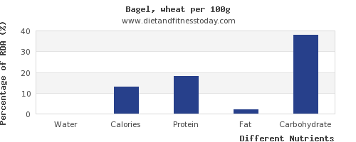 chart to show highest water in a bagel per 100g