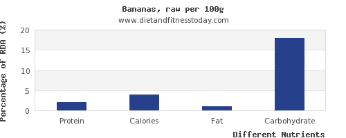 chart to show highest protein in a banana per 100g