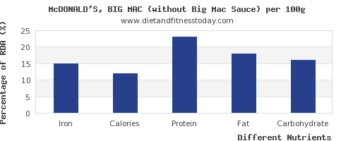 chart to show highest iron in a big mac per 100g