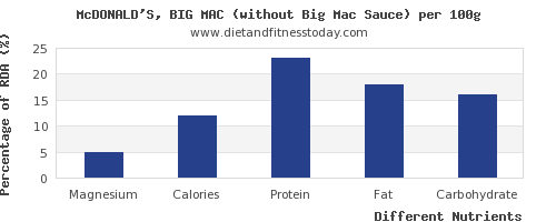 chart to show highest magnesium in a big mac per 100g