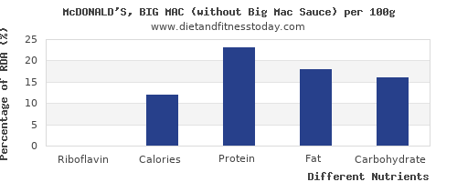 chart to show highest riboflavin in a big mac per 100g