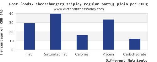 chart to show highest fat in a cheeseburger per 100g