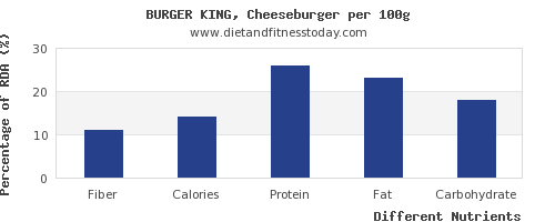 chart to show highest fiber in a cheeseburger per 100g
