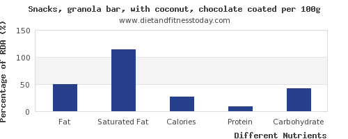 chart to show highest fat in a granola bar per 100g