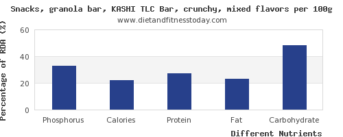 chart to show highest phosphorus in a granola bar per 100g