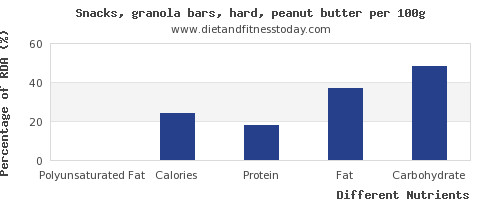 chart to show highest polyunsaturated fat in a granola bar per 100g