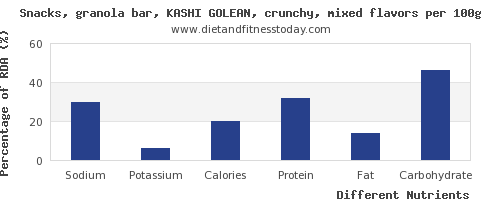 chart to show highest sodium in a granola bar per 100g