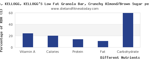 chart to show highest vitamin a in a granola bar per 100g