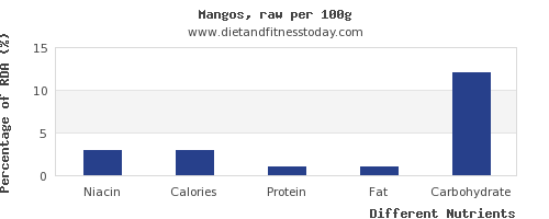 chart to show highest niacin in a mango per 100g