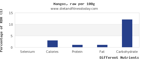 chart to show highest selenium in a mango per 100g