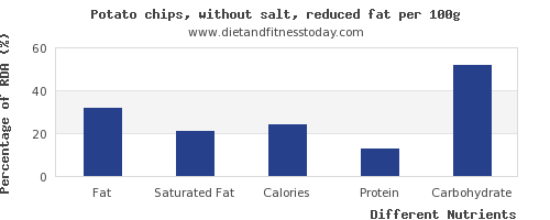 chart to show highest fat in a potato per 100g