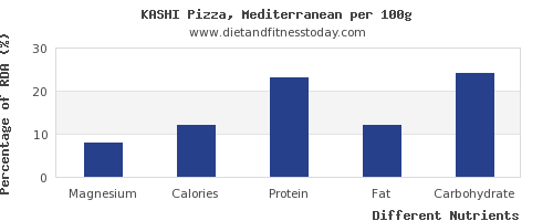 chart to show highest magnesium in a slice of pizza per 100g