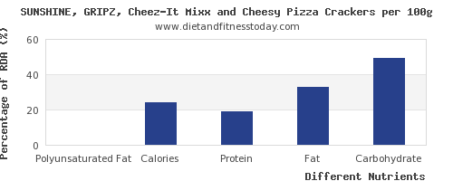 chart to show highest polyunsaturated fat in a slice of pizza per 100g