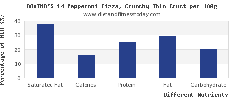 chart to show highest saturated fat in a slice of pizza per 100g