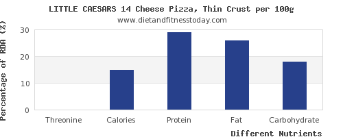chart to show highest threonine in a slice of pizza per 100g