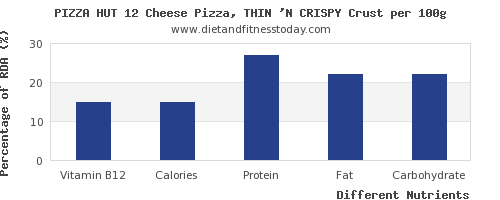 chart to show highest vitamin b12 in a slice of pizza per 100g