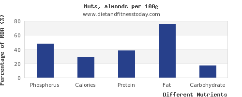 chart to show highest phosphorus in almonds per 100g