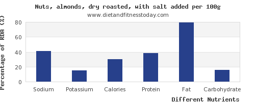 chart to show highest sodium in almonds per 100g
