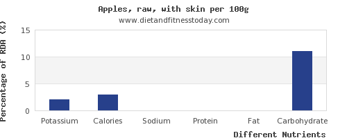 chart to show highest potassium in an apple per 100g