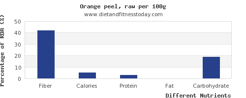 chart to show highest fiber in an orange per 100g