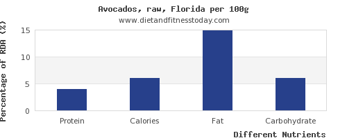 chart to show highest protein in avocado per 100g