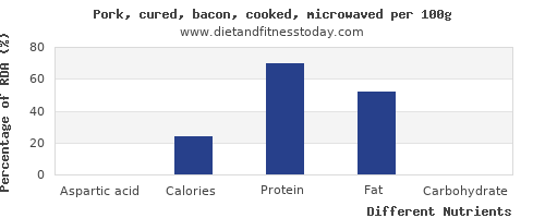chart to show highest aspartic acid in bacon per 100g
