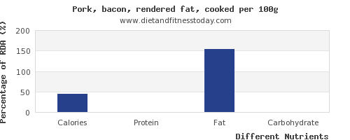 chart to show highest calories in bacon per 100g